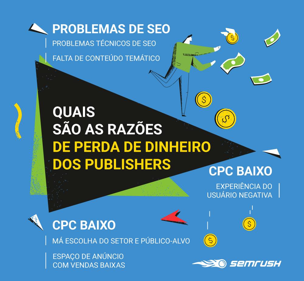 Os Pilares da Monetização: um Guia com Base em Dados para Publishers de Anúncios e Blogueiros. Imagem 1